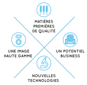 filieres d'excellence agroalimentaire industriel